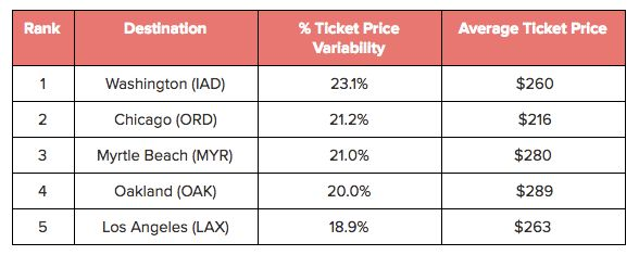 Domestic destinations with the highest airfare price variability