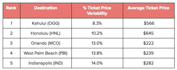 Domestic destinations with the lowest airfare price variability