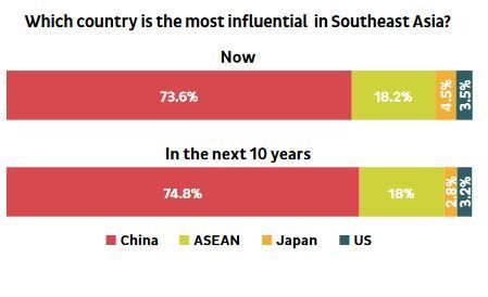 The new survey reflects Southeast Asian feelings about foreign engagement in the region. [Image: ISEAS]