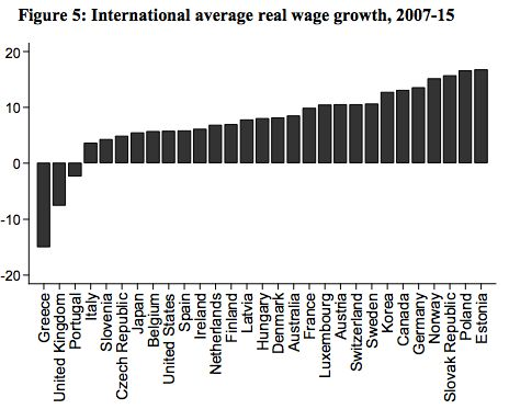 The LSE used OECD figures to show how wages had fared across the developed world and found only Greece...