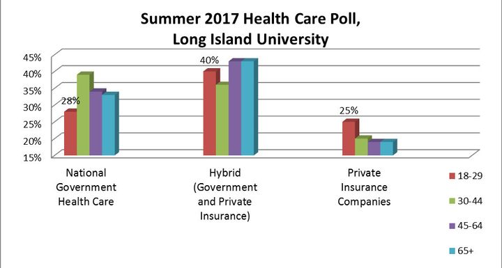 Data based on a poll from Long Island University.