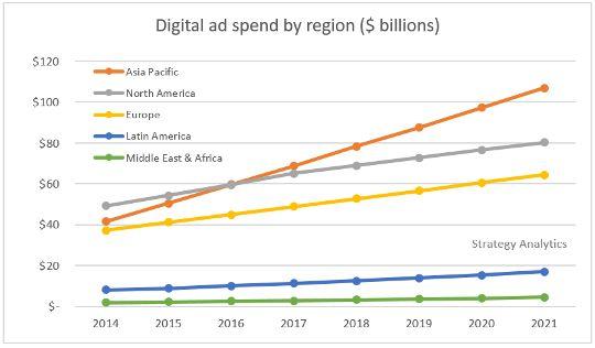 Digital Ad Spend by Region