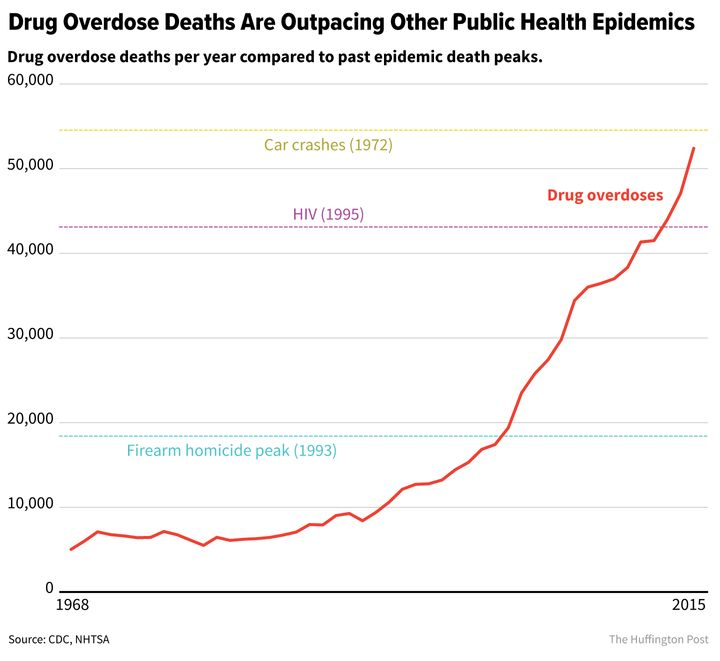 DEA Lookup.com: New Report Shows Drug Overdose Deaths Hit Record High