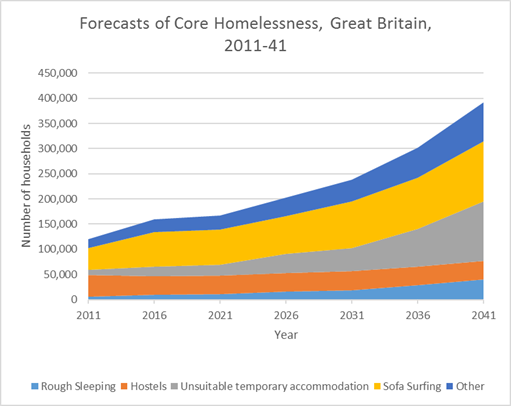 The number of rough sleepers looks set to explode by