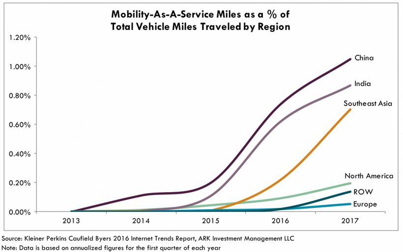 "Mobility-as-a-service miles as % of total vehicle miles traveled by region - <a rel=""nofollow"" href=""https://ark-invest.com/r"
