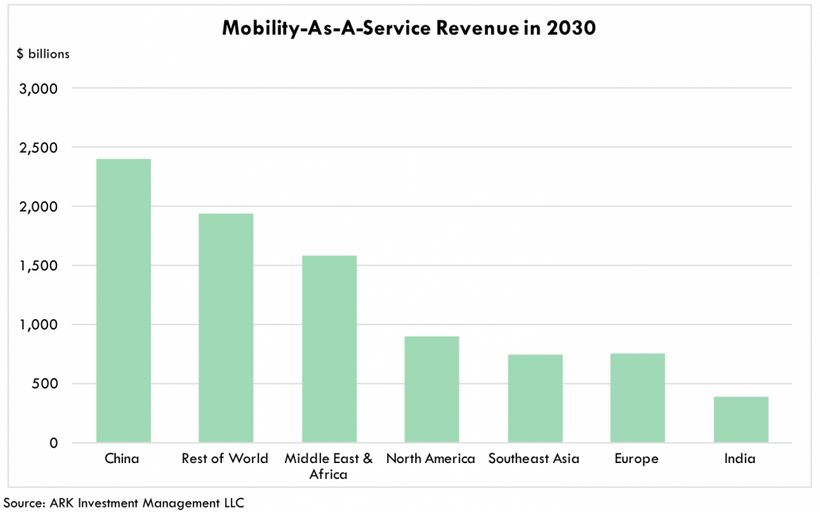 "Chinese mobility-as-a-service revenue in 2030 - <a rel=""nofollow"" href=""https://ark-invest.com/research/chinese-mobility-as-a"