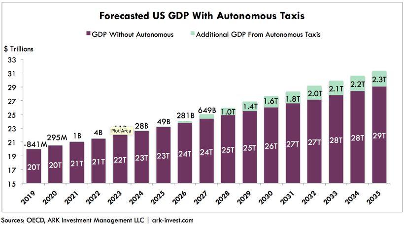 GDP impact of autonomous taxis