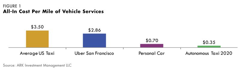 All-in cost per mile of vehicle service