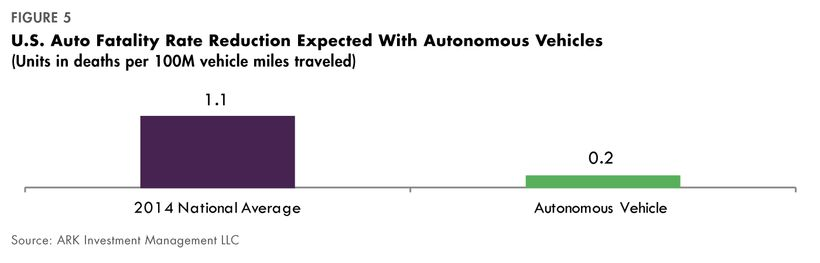 U.S. auto fatality rate reduction expected with autonomous vehicles - ARK
