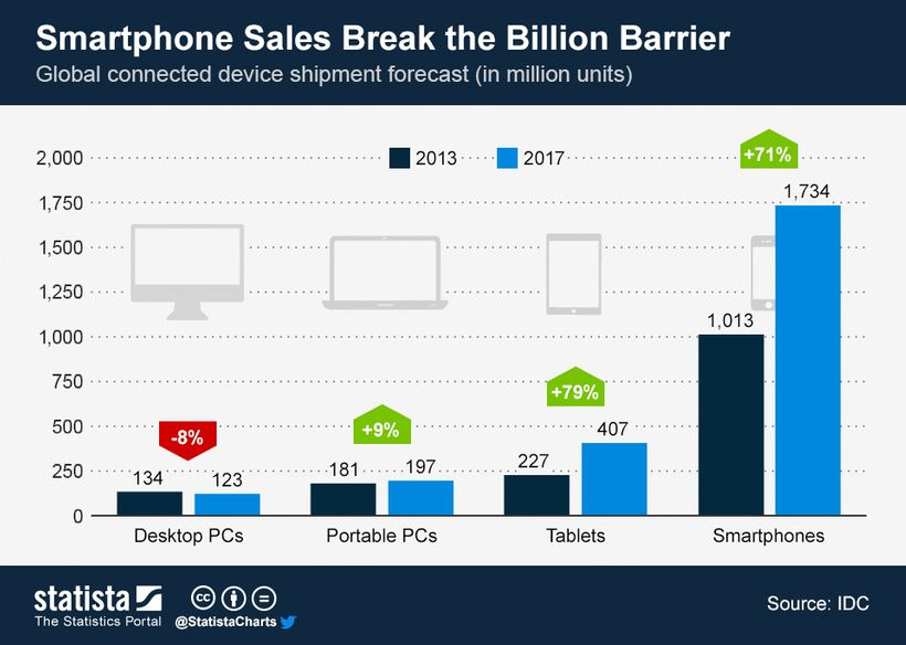 Smartphone vs. PC shipments worldwide