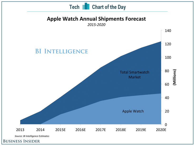 Apple Watch Annual Shipments Forecast
