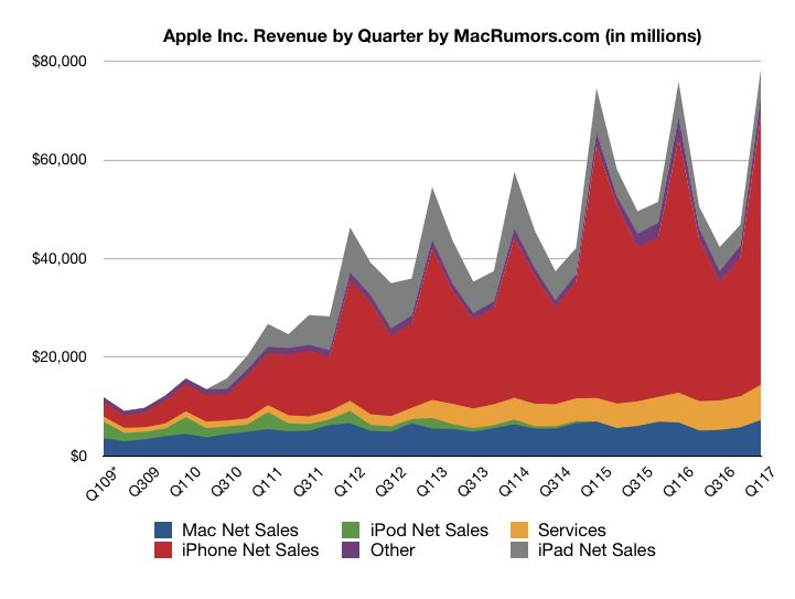Apple revenue by product category