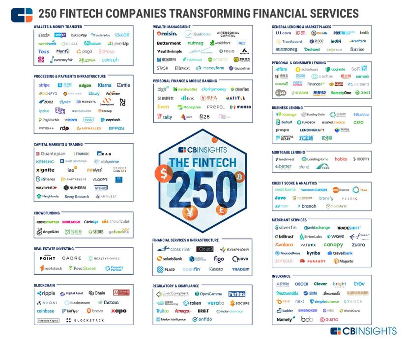 "250 FINTECH companies transforming financial services - <a rel=""nofollow"" href=""https://www.cbinsights.com/research/fintech-2"