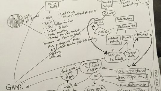 Woman Creates Flowchart Of Tinder Experiences And We Can All