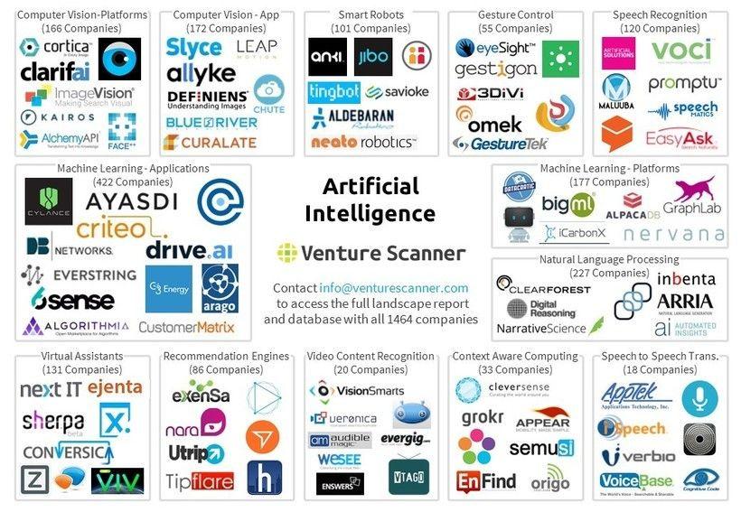 "The AI startup landscape - <a rel=""nofollow"" href=""https://www.venturescanner.com/artificial-intelligence"" target=""_blank"">19"