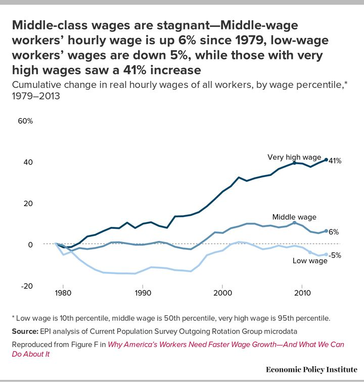The rich got richer; wages stagnated for the rest.