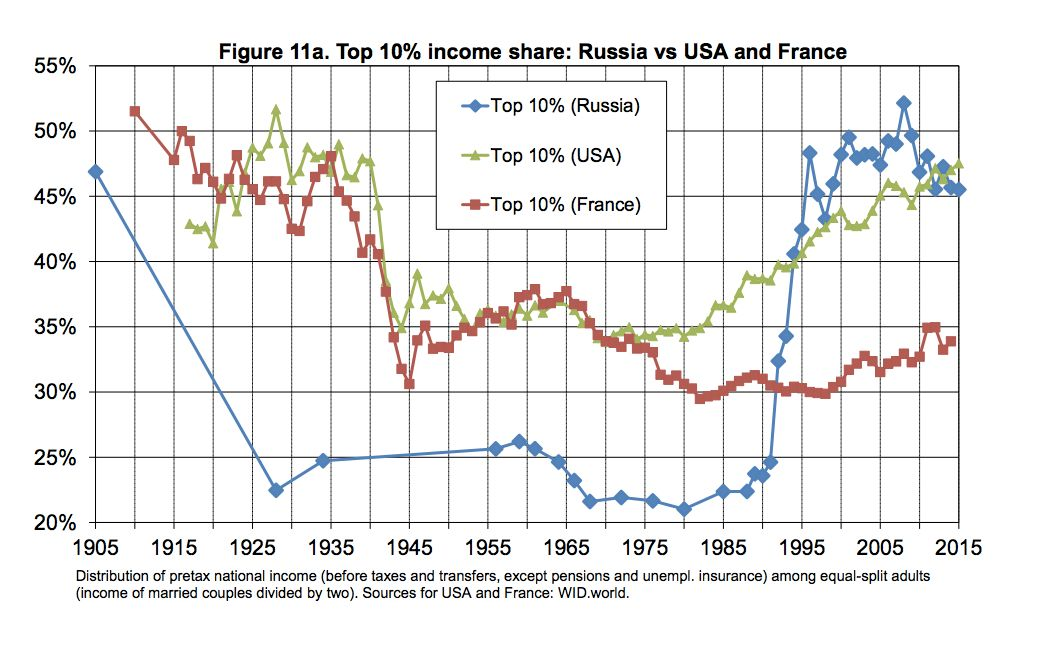 In Russia, marked in blue, inequality plummeted after the Soviet revolution and soared again after the collapse of communism in 1991. In the U.S., marked in green, inequality dipped thanks to New Deal-era policies, but climbed again amid Reagan-era tax cuts.