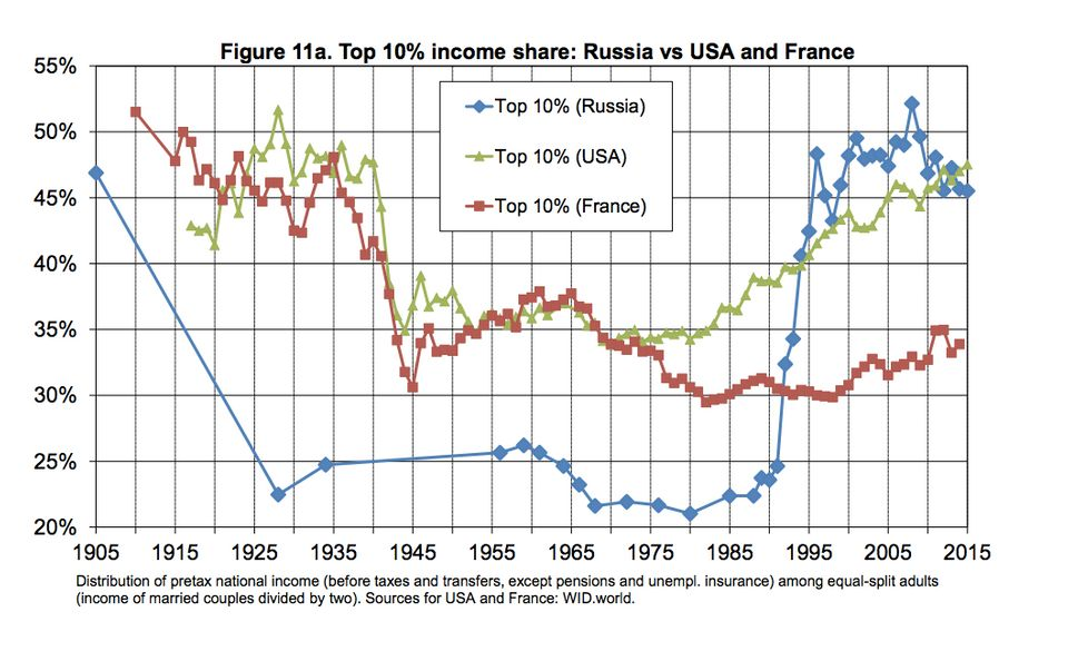In Russia, marked in blue, inequality plummeted after the Soviet revolution and soared again after the...