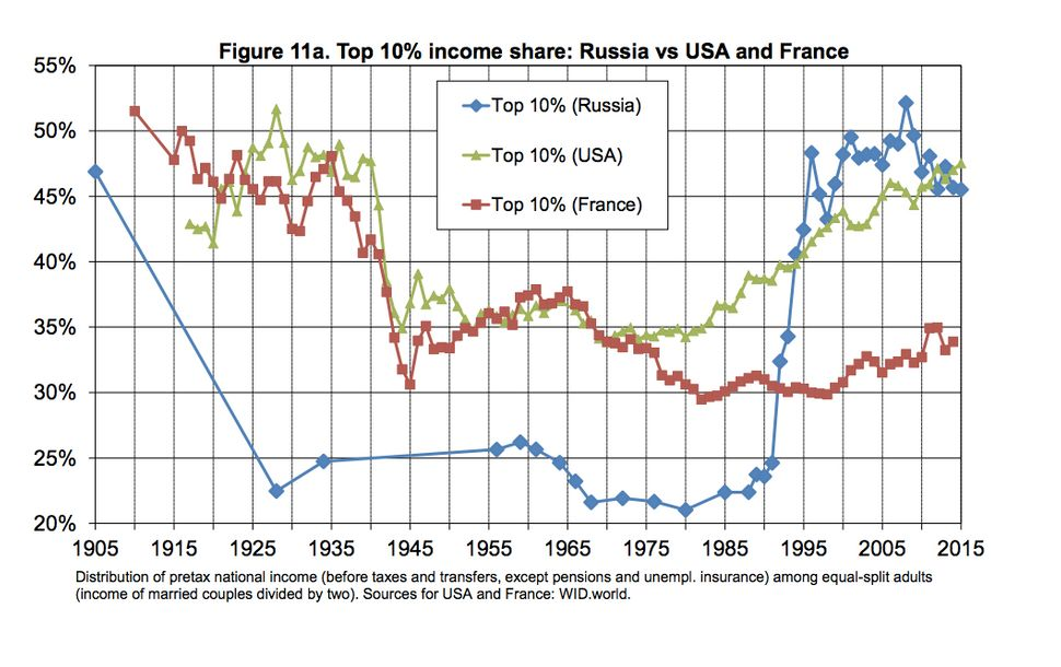 In Russia, marked in blue, inequality plummeted after the Soviet revolution and soared again after the collapse of communism