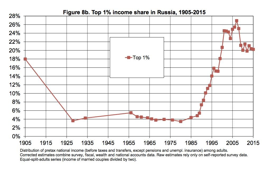 This chart shows the percentage of income controlled by the top 1 percent of earners in Russia between 1905 and 2015. Communists established the Soviet Union after gaining full control over Russia in 1922. That multinational bloc collapsed in 1991.