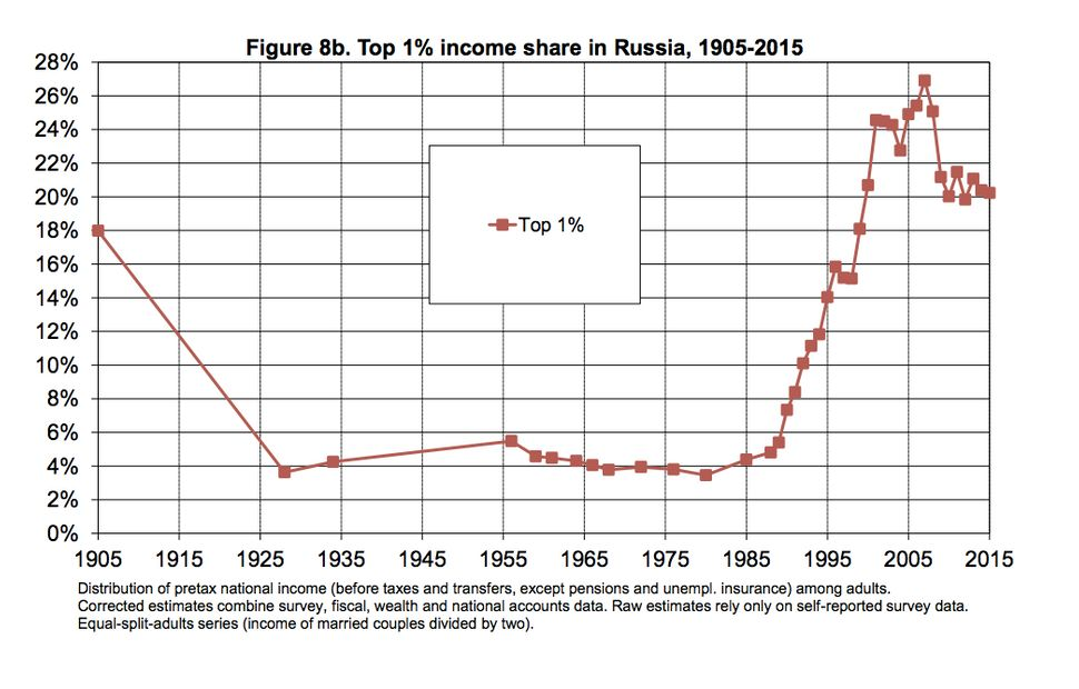 This chart shows the percentage of income controlled by the top 1 percent of earners in Russia between 1905 and 2015. Communi