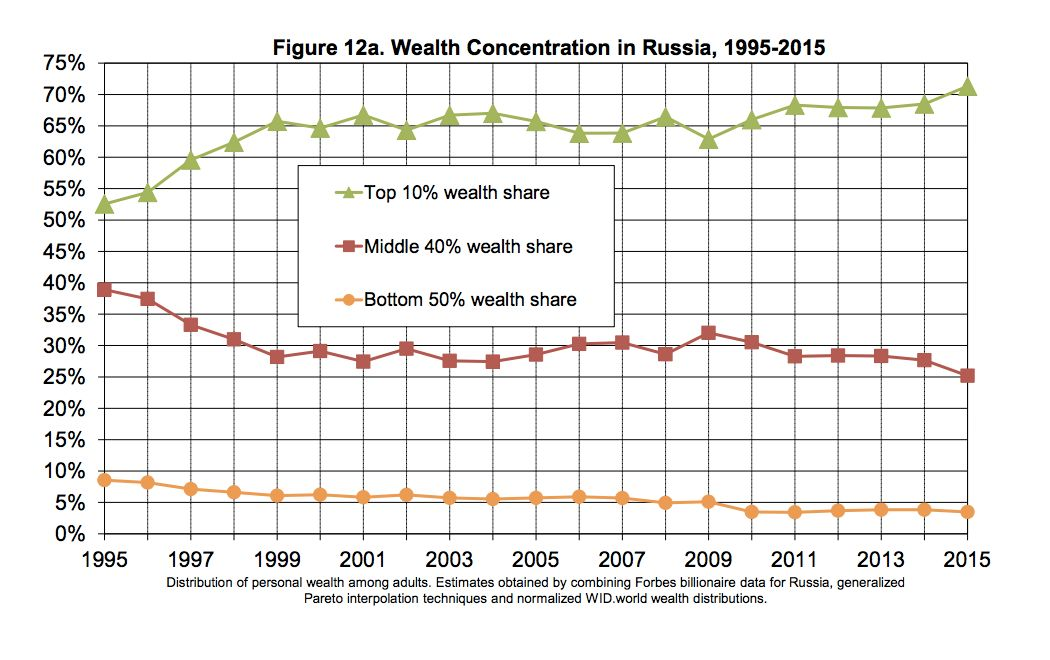 The top 10 percent of earners in Russia have seen their share of national income since Putin became a top national leader in 1996. The middle 40 percent has decreased in recent years, and the bottom 50 percent has remained relatively flat.