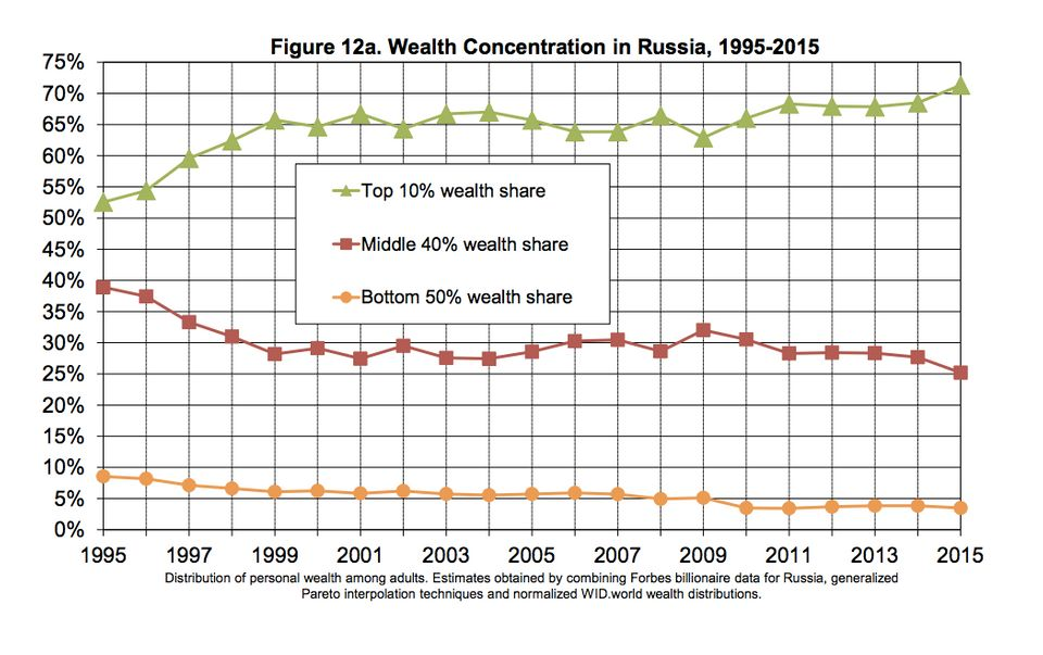 The top 10 percent of earners in Russia have seen their share of national income since Putin became...