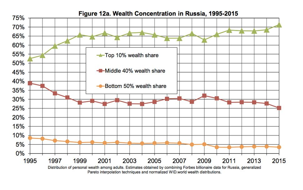 The top 10 percent of earners in Russia have seen their share of national income since Putin became a top national leade