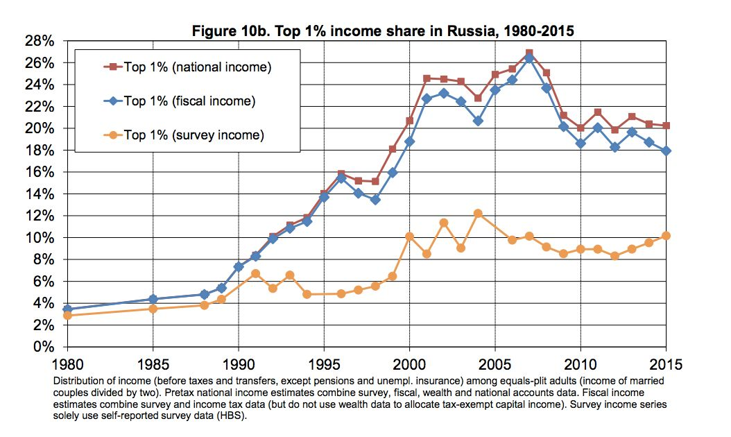 This chart shows the huge difference between top earners' share of income on official surveys versus researchers' more precise estimates. The red line represents the estimate based on all data sets used by the researchers combined. The blue line excludes tax-exempt capital income. The yellow line represents official survey data.