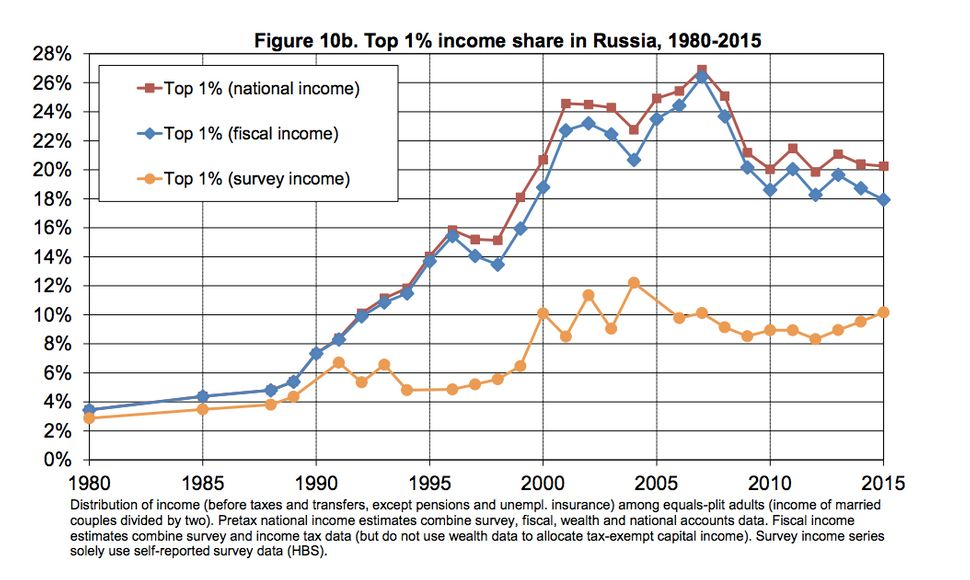 This chart shows the hugedifference between top earners' share of income on official surveys versus researchers' more p