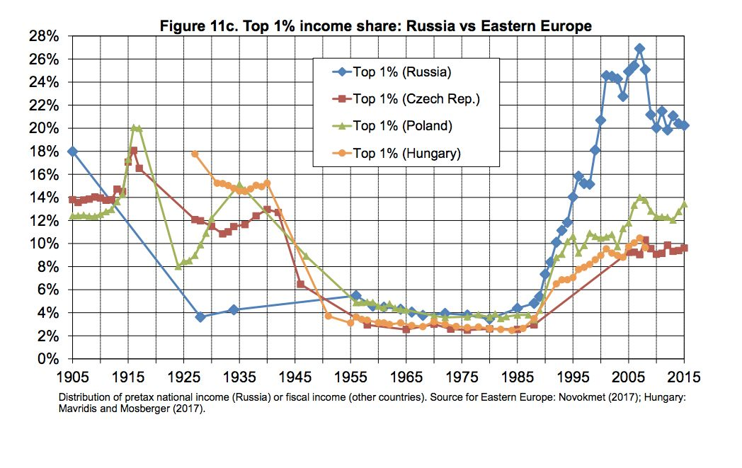 This chart compares the top 1 percent's share of income in Russia (blue), Czech Republic (red), Poland (green) and Hungary (yellow).