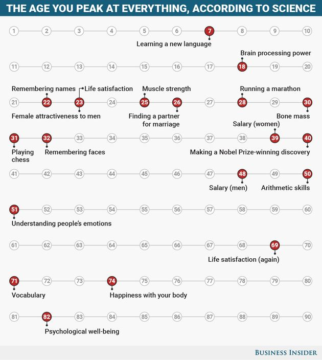 This Chart Shows Why You Should Never Worry About Getting