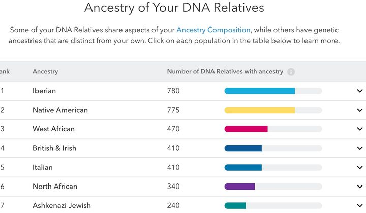 23andMe Report of author's DNA Relatives
