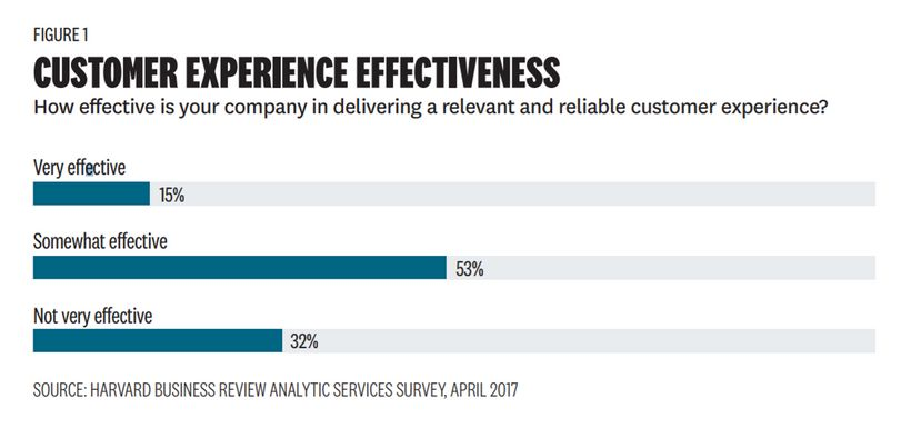 Customer Experience Effectiveness
