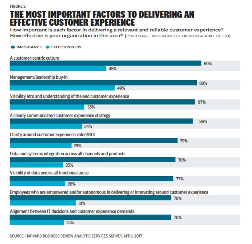 The Most Important Factors To Delivering An Effective Customer Experience