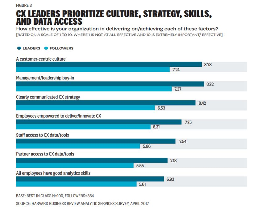 CX Leaders Prioritize Culture, Strategy, Skills, and Data Access