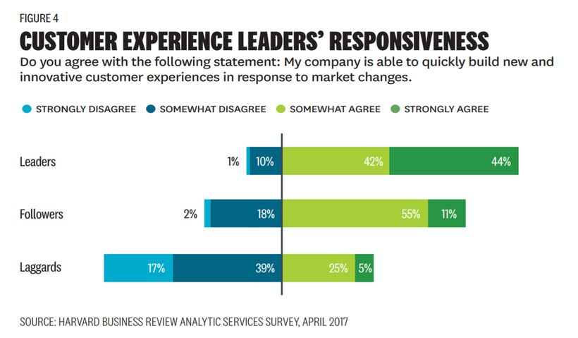 Customer Experience Leaders' Responsiveness