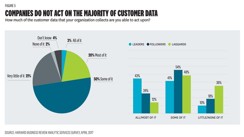 Companies Do Not Act on the Majority of Customer Data