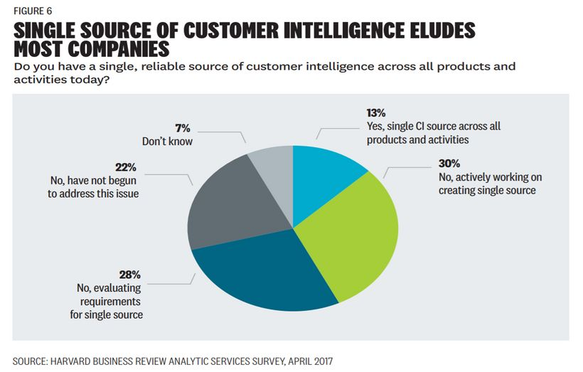 Single Source of Customer Intelligence Eludes Most Companies