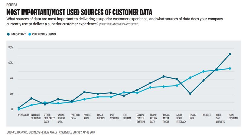 Most Important/Most Used Sources of Customer Data - CRM is #1