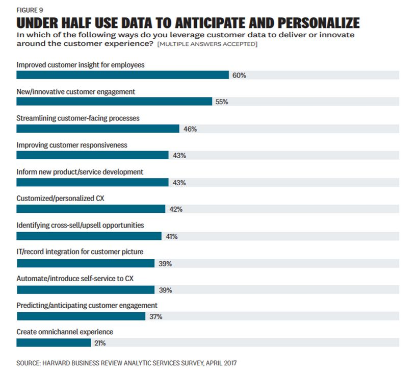 Under Half Use Data To Anticipate And Personalize