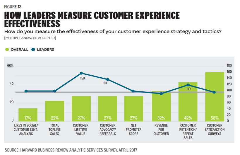 How CX Leaders Measure Customer Experience Effectiveness