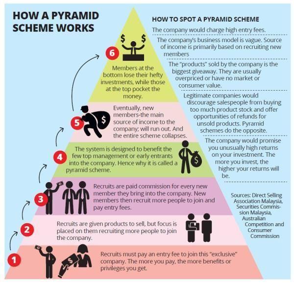 "Multi-level marketing is often used interchangeably with ""pyramid scheme,"" but the FTC draws a distinction"