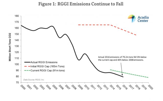 This chart shows how much emissions have fallen across the RGGI region.