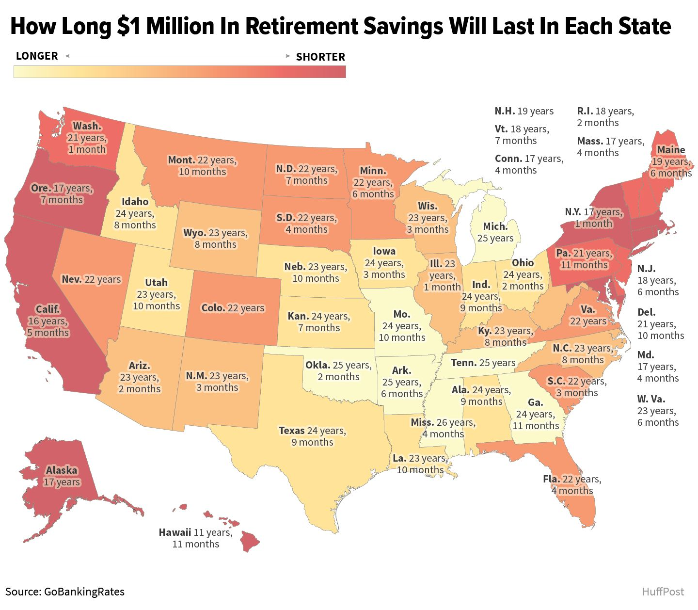 How long 1 million in retirement savings will last in each state 2017