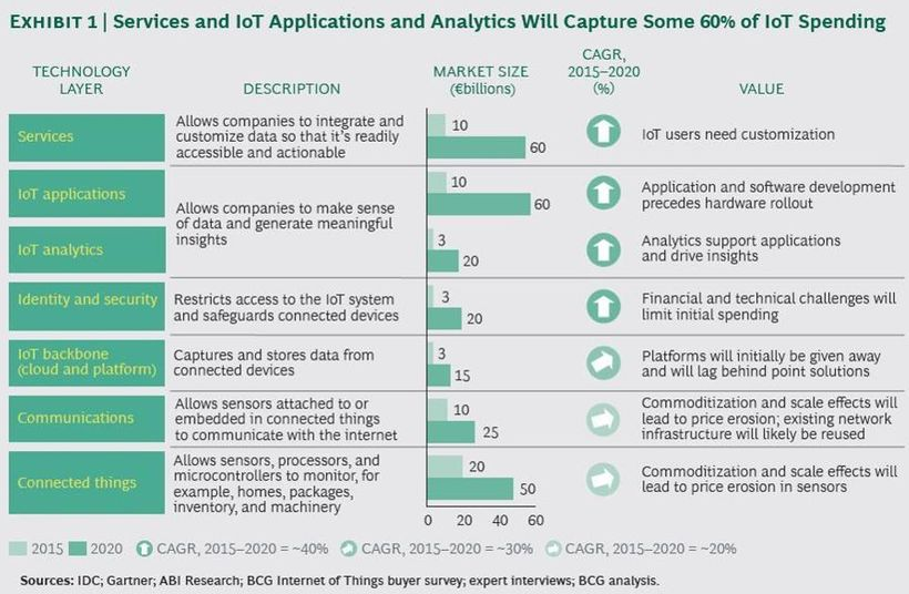 Services and IoT apps and analytics will capture 60% of IoT spending by 2020