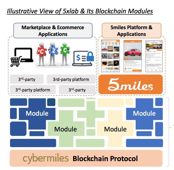 5miles blockchain infrastructure
