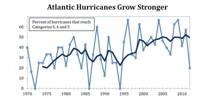 Climate change is producing more powerful hurricanes in the Atlantic.