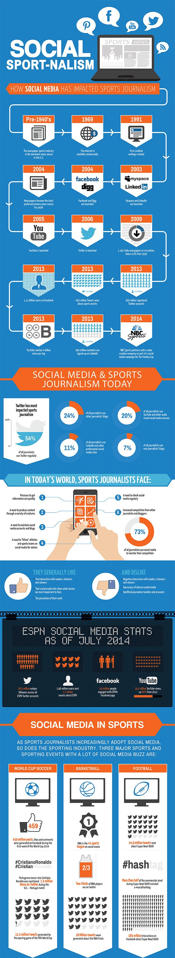 <p>Social media has had a profound effect on the evolution of sports journalism.</p>