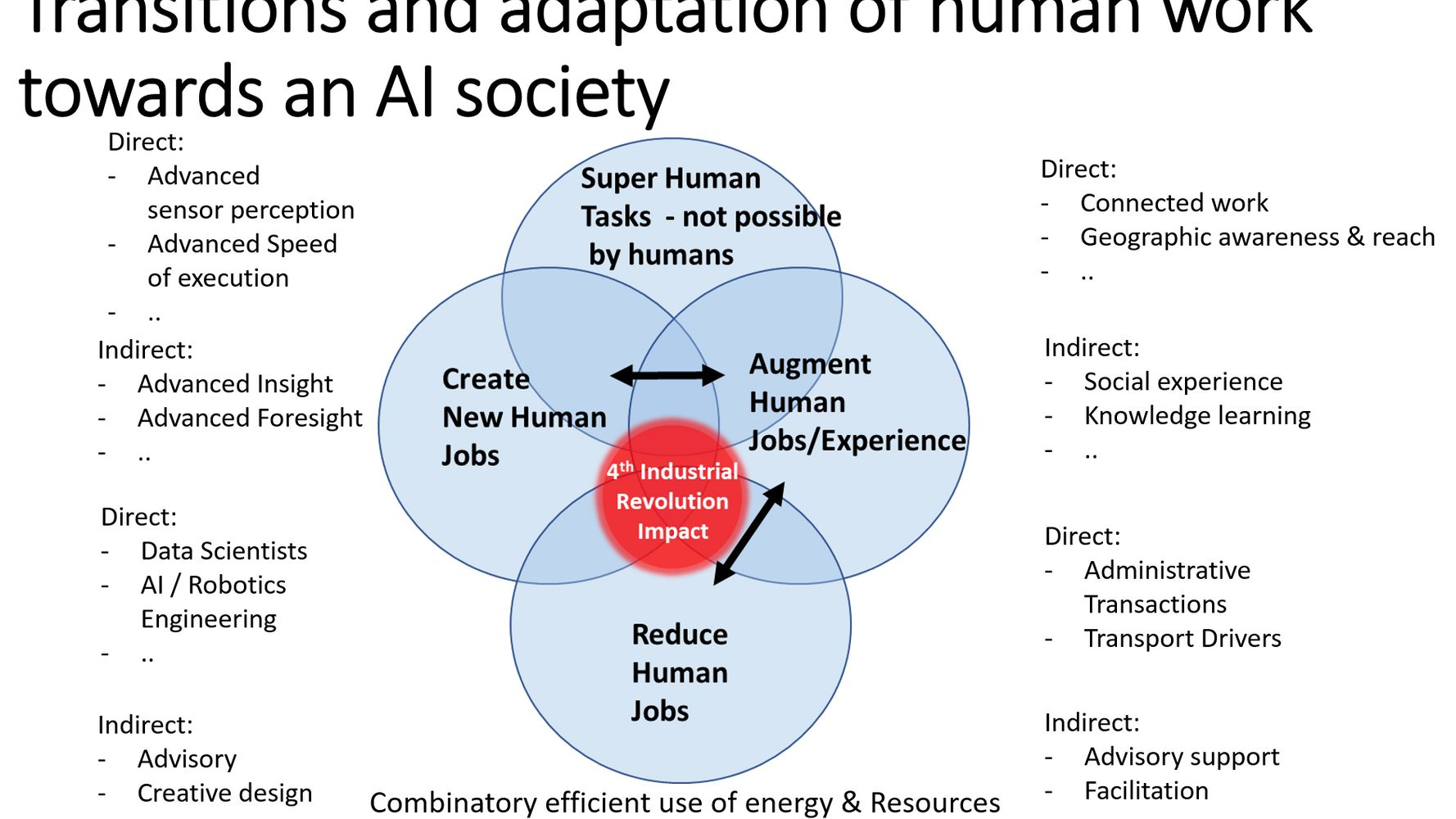 The rise of the fourth way of super human productivity from Artificial Intelligence